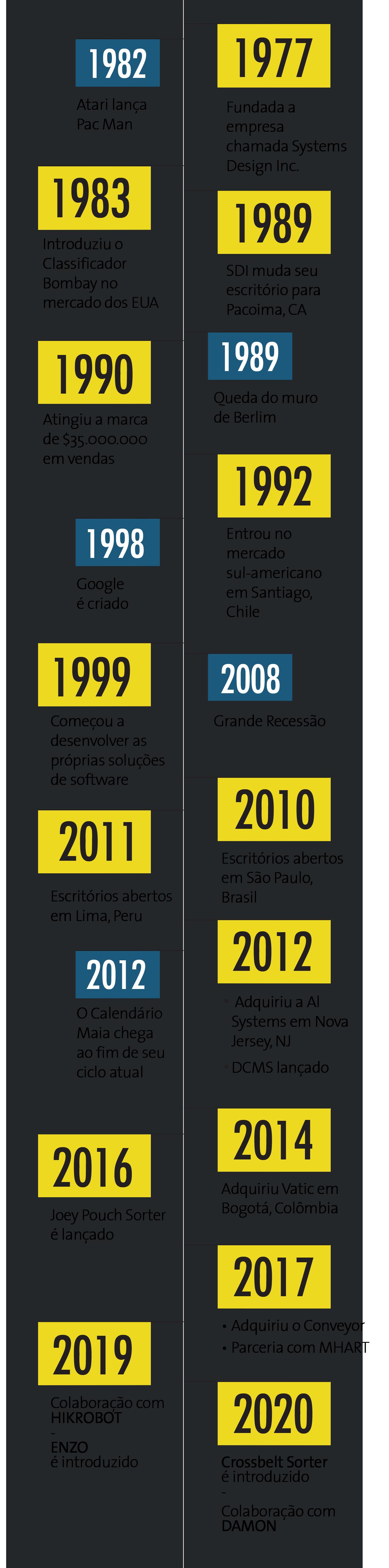 SDI-Timeline-2020-MOBILE-POR_2