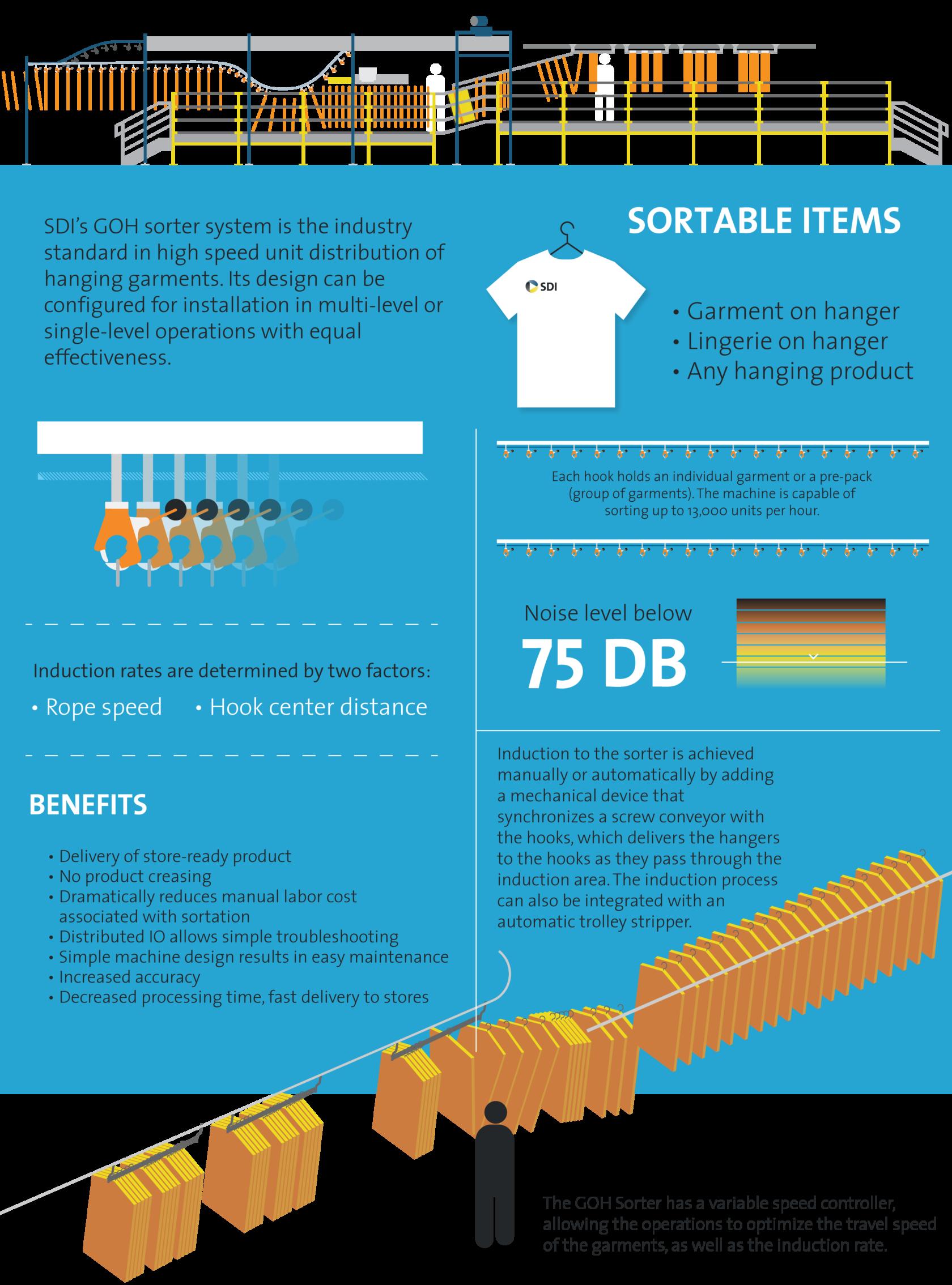 Hang Sorter-infographic-web-v2_5